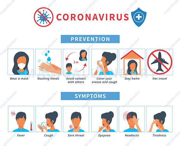 Coronavirus COVID-19 or 2019-ncov disease prevention infographics showing symptoms and protection tips. Novel coronavirus alert with infected persons. Set of vector icons